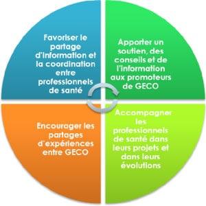 Schéma des actions GECO Lib'